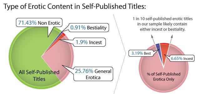 gráfico 4 internet darknet