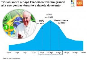 vendas do papa