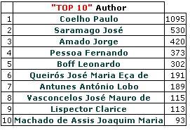 autores traduzidos do português 2015